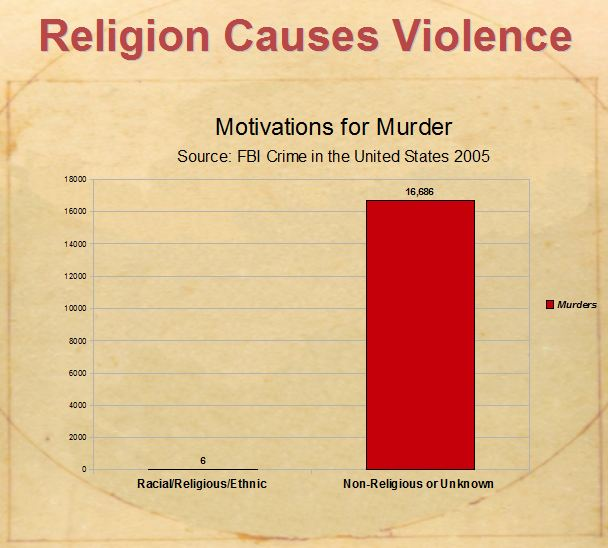 religion causes violence 1 op-ed about violence and secularism, phil zuckerman was  in and of itself,  causes societal well-being, or that religiosity causes social ills.