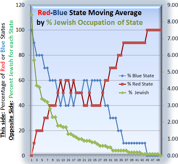 Moving Average Red-Blue States by Jewish Population
